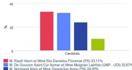 Résultats élections départementales 2015 – 1er tour