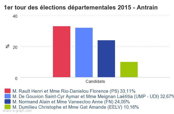 Résultats du premier tour des élections départementales 2015 sur le canton d'Antrain