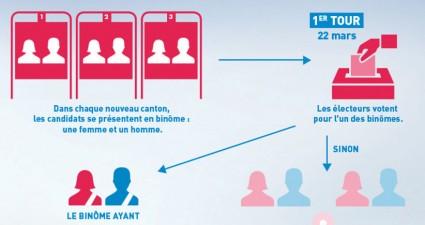 Elections départementales: expérimentation en Ille et Vilaine