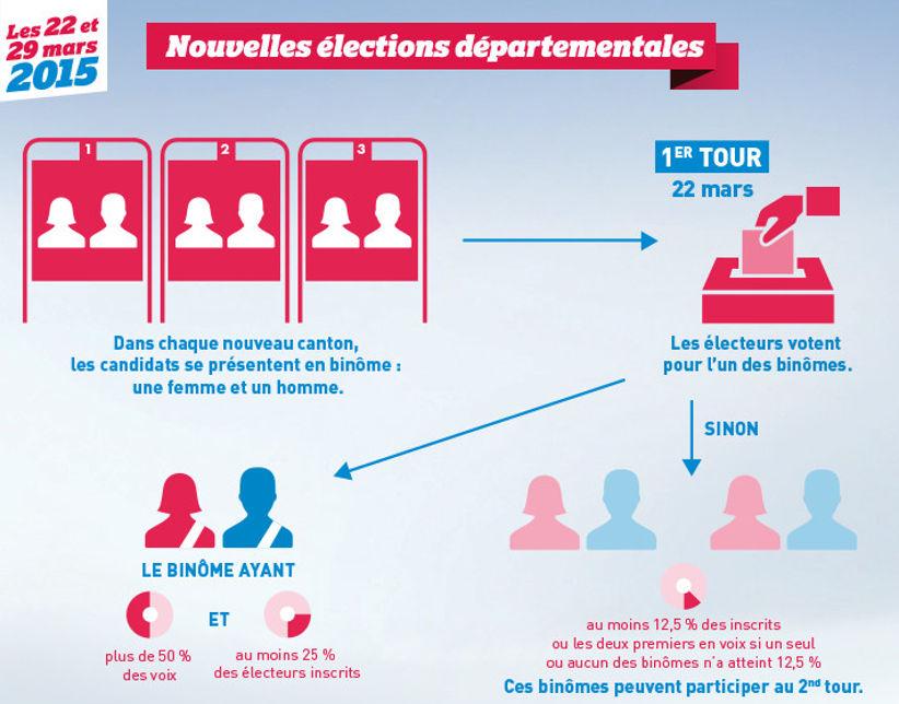 nouvelles élections départementales 2015