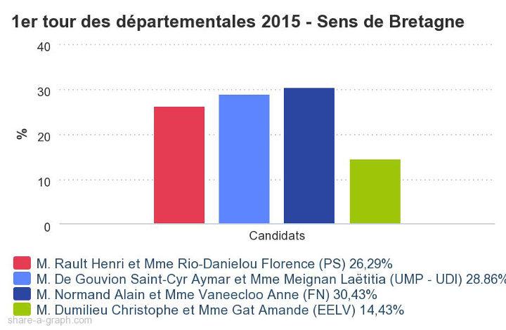 Résultats su 1er tour des élections départementales 2015 sur Sens de Bretagne